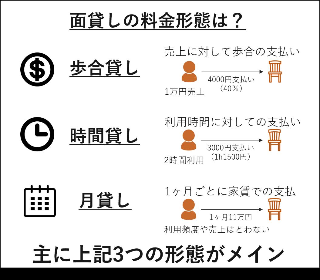 面貸しの料金形態は主に「歩合貸し」「時間貸し」「月貸し」の3パターン。